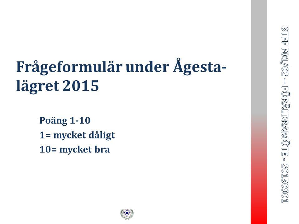 Frågeformulär under Ågesta- lägret 2015 Poäng 1-10 1= mycket dåligt 10= mycket bra