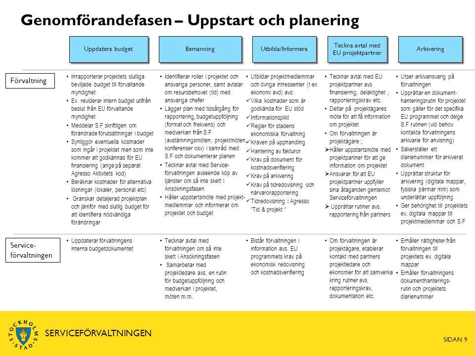 Genomförandefasen – Uppstart och planering Utbilda/Informera Uppdatera budget Förvaltning Service- förvaltningen Teckna avtal med EU projektpartner Tecknar avtal med förvaltningen om så inte skett i Ansökningsfasen Samarbetar med projektledare avs.