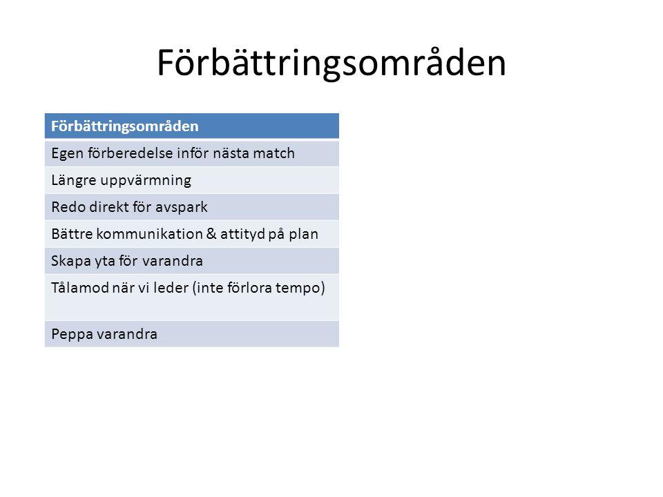 Förbättringsområden Egen förberedelse inför nästa match Längre uppvärmning Redo direkt för avspark Bättre kommunikation & attityd på plan Skapa yta fö