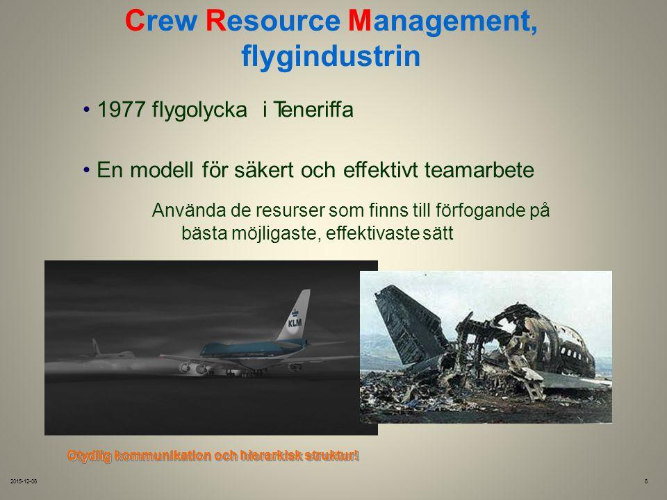 Crew Resource Management, flygindustrin 1977 flygolyckai Teneriffa En modell för säkert och effektivt teamarbete Använda de resurser som finns till förfogande på bästa möjligaste, effektivaste sätt Otydlig kommunikation och hierarkisk struktur.