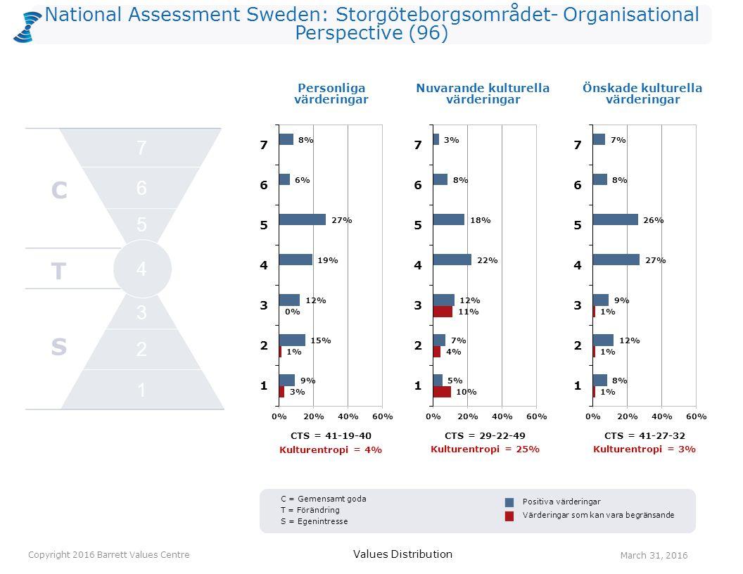 National Assessment Sweden: Storgöteborgsområdet- Organisational Perspective (96) Personliga värderingar Values Distribution March 31, 2016 Copyright