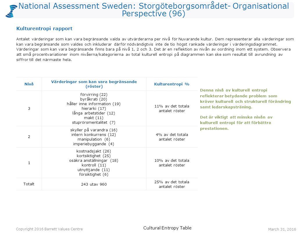 National Assessment Sweden: Storgöteborgsområdet- Organisational Perspective (96) Antalet värderingar som kan vara begränsande valda av utvärderarna p