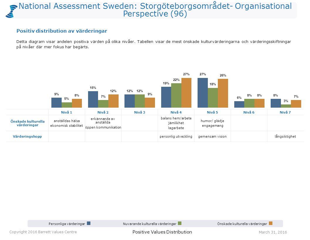 National Assessment Sweden: Storgöteborgsområdet- Organisational Perspective (96) Personliga värderingarNuvarande kulturella värderingarÖnskade kultur