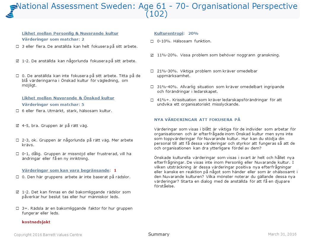 National Assessment Sweden: Age 61 - 70- Organisational Perspective (102) lagarbete 394(R) kostnadsjakt (L) 361(O) engagemang 295(I) kvalitet 253(O) resultatinriktat 253(O) ansvar 244(I) ständigt lärande 234(O) anställdas hälsa 211(O) erkännande av anställda 212(R) humor/ glädje 215(O) anställdas hälsa 511(O) erkännande av anställda 362(R) balans hem/arbete 334(O) lagarbete 334(R) medarbetarengagemang 325(O) humor/ glädje 305(O) anpassningsbarhet 284(I) ansvar 284(I) gemensam vision 285(O) öppen kommunikation 282(R) Values Plot March 31, 2016 Copyright 2016 Barrett Values Centre I = Individuell R = Relationsvärdering Understruket med svart = PV & CC Orange = PV, CC & DC Orange = CC & DC Blå = PV & DC P = Positiv L = Möjligtvis begränsande (vit cirkel) O = Organisationsvärdering S = Samhällsvärdering Värderingar som matchar PV - CC 2 CC - DC 5 PV - DC 2 Kulturentropi: Nuvarande kultur 20% familj 512(R) humor/ glädje 505(I) ärlighet 475(I) ansvar 394(I) tar ansvar 394(R) omtanke 312(R) ekonomisk stabilitet 301(I) positiv attityd 305(I) hälsa 291(I) vänskap 282(R) NivåPersonliga värderingar (PV)Nuvarande kulturella värderingar (CC)Önskade kulturella värderingar (DC) 7 6 5 4 3 2 1 IRS (P)=6-4-0 IRS (L)=0-0-0IROS (P)=2-2-5-0 IROS (L)=0-0-1-0IROS (P)=2-3-5-0 IROS (L)=0-0-0-0