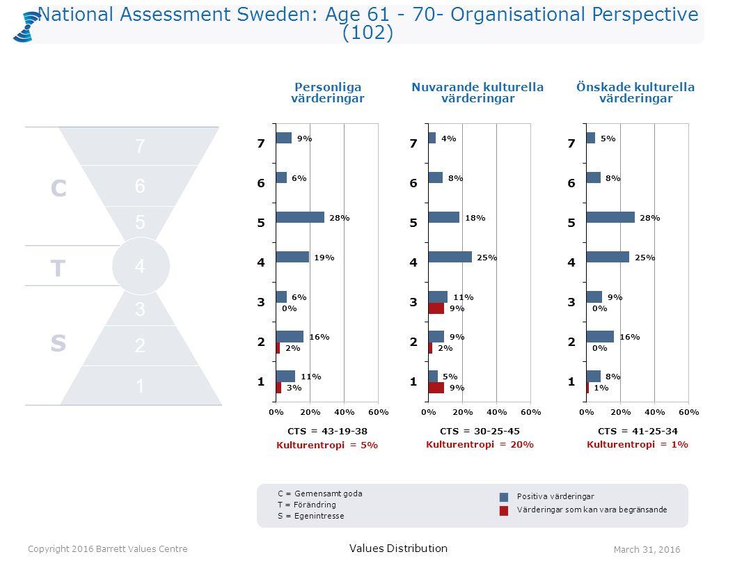 National Assessment Sweden: Age 61 - 70- Organisational Perspective (102) Personliga värderingar Values Distribution March 31, 2016 Copyright 2016 Barrett Values Centre Positiva värderingar Värderingar som kan vara begränsande Nuvarande kulturella värderingar Önskade kulturella värderingar C T S 2 1 3 4 5 6 7 C = Gemensamt goda T = Förändring S = Egenintresse CTS = 43-19-38CTS = 30-25-45 CTS = 41-25-34 Kulturentropi = 5% Kulturentropi = 20% Kulturentropi = 1%
