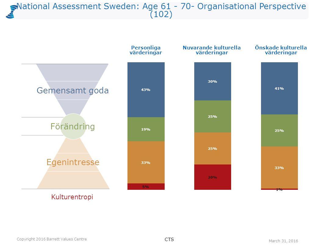National Assessment Sweden: Age 61 - 70- Organisational Perspective (102) Antalet värderingar som kan vara begränsande valda av utvärderarna per nivå för Nuvarande kultur.