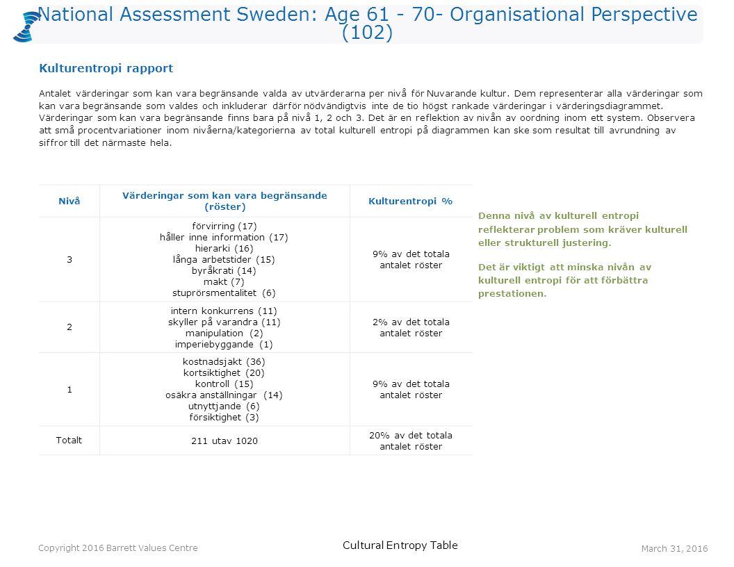 National Assessment Sweden: Age 61 - 70- Organisational Perspective (102) Röster: Nuvarande kulturRöster: Önskad kulturHopp anställdas hälsa215130 öppen kommunikation102818 erkännande av anställda213615 balans hem/arbete183315 anpassningsbarhet142814 lyhördhet122614 medarbetarengagemang203212 konfliktlösning102212 gemensamma värderingar92112 gemensam vision172811 långsiktighet61711 Ett värderingshopp inträffar när det är fler röster för en värdering gällande Önskad kultur än för en värdering gällande Nuvarande kultur.