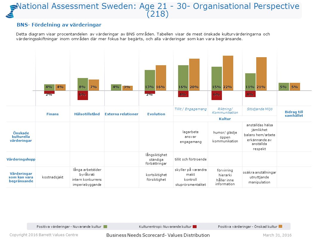Business Needs Scorecard- Values Distribution March 31, 2016 Copyright 2016 Barrett Values Centre National Assessment Sweden: Age 21 - 30- Organisatio