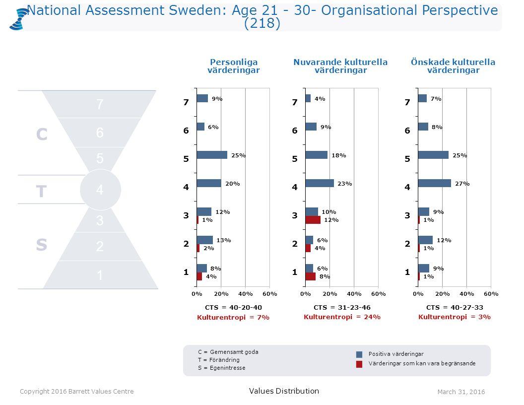 National Assessment Sweden: Age 21 - 30- Organisational Perspective (218) Personliga värderingar Values Distribution March 31, 2016 Copyright 2016 Bar