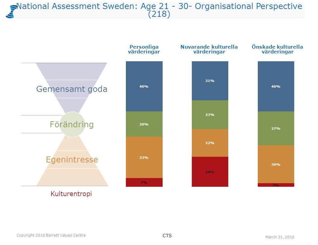 National Assessment Sweden: Age 21 - 30- Organisational Perspective (218) Kulturentropi Personliga värderingar Nuvarande kulturella värderingar Önskad