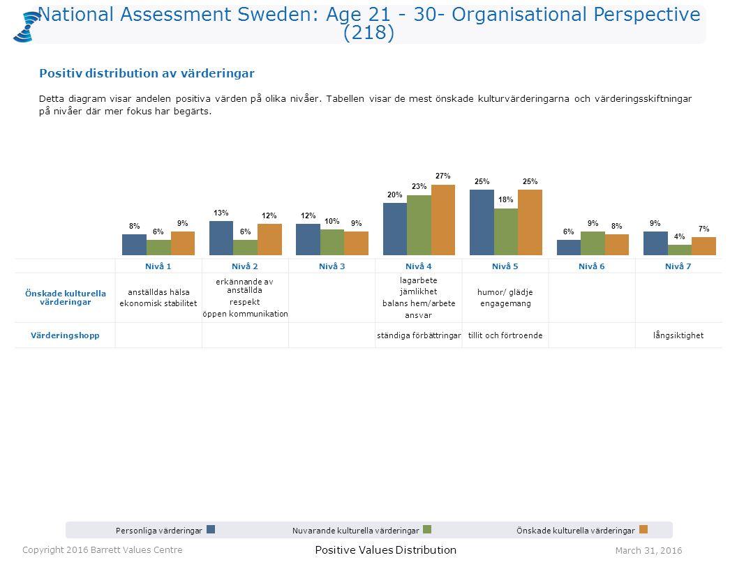 National Assessment Sweden: Age 21 - 30- Organisational Perspective (218) Personliga värderingarNuvarande kulturella värderingarÖnskade kulturella vär