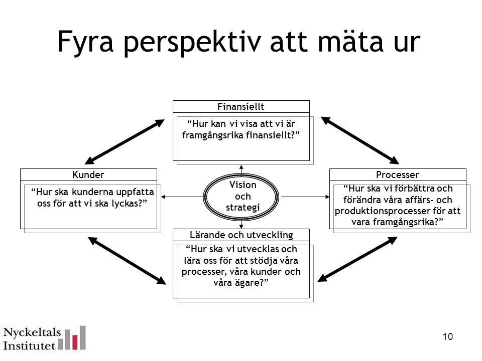 """Fyra perspektiv att mäta ur """"Hur kan vi visa att vi är framgångsrika finansiellt?"""" Finansiellt """"Hur ska vi utvecklas och lära oss för att stödja våra"""