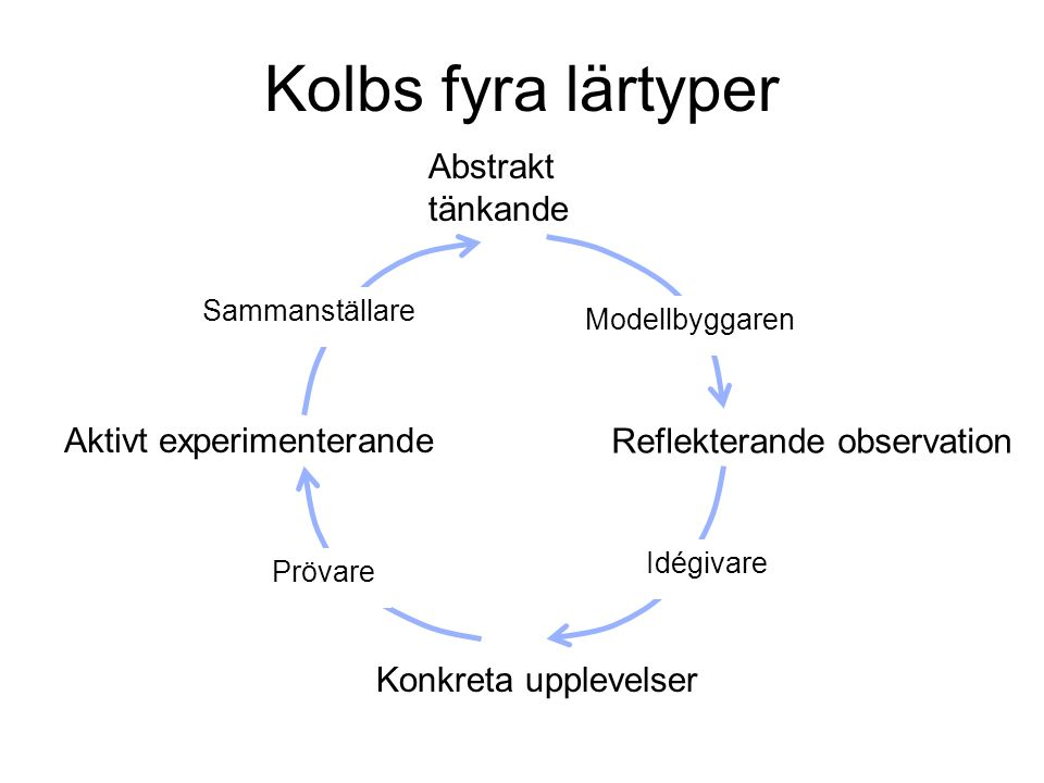 Kolbs fyra lärtyper Konkreta upplevelser Reflekterande observation Abstrakt tänkande Aktivt experimenterande Prövare Modellbyggaren Idégivare Sammanställare