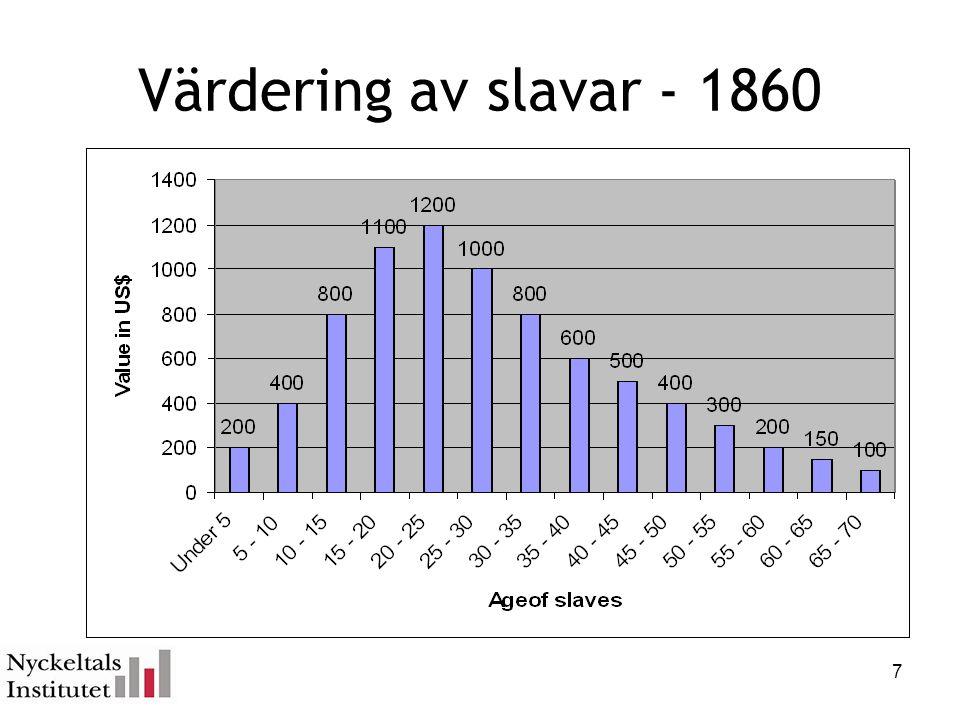 Värdering av slavar - 1860 7