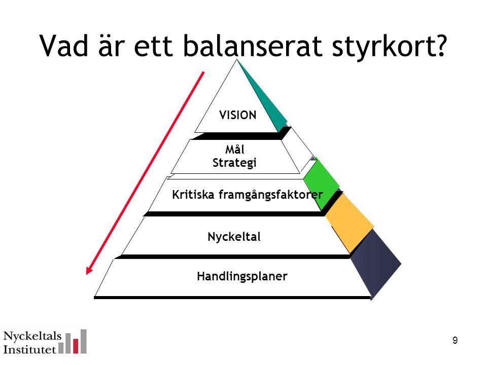 Handlingsplaner Vad är ett balanserat styrkort? Nyckeltal Kritiska framgångsfaktorer Mål Strategi VISION 9