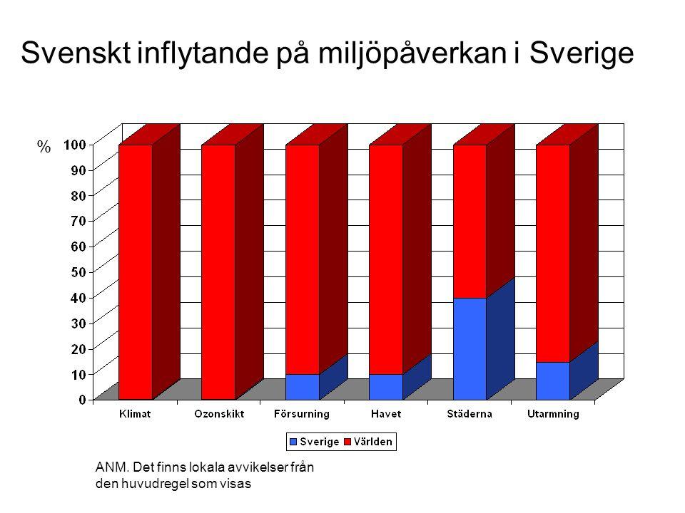 % ANM. Det finns lokala avvikelser från den huvudregel som visas Svenskt inflytande på miljöpåverkan i Sverige