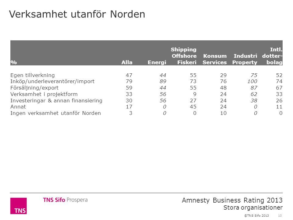 10 Amnesty Business Rating 2013 Stora organisationer ©TNS Sifo 2013 Verksamhet utanför Norden %AllaEnergi Shipping Offshore Fiskeri Konsum Services In