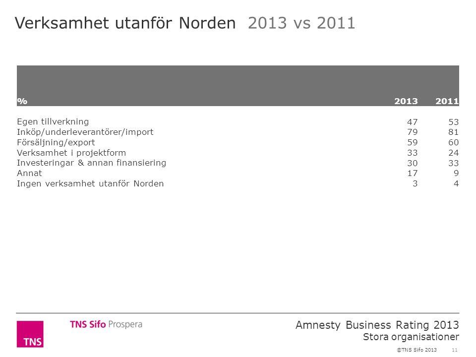 11 Amnesty Business Rating 2013 Stora organisationer ©TNS Sifo 2013 Verksamhet utanför Norden 2013 vs 2011 %2013 2011 Egen tillverkning 4753 Inköp/und