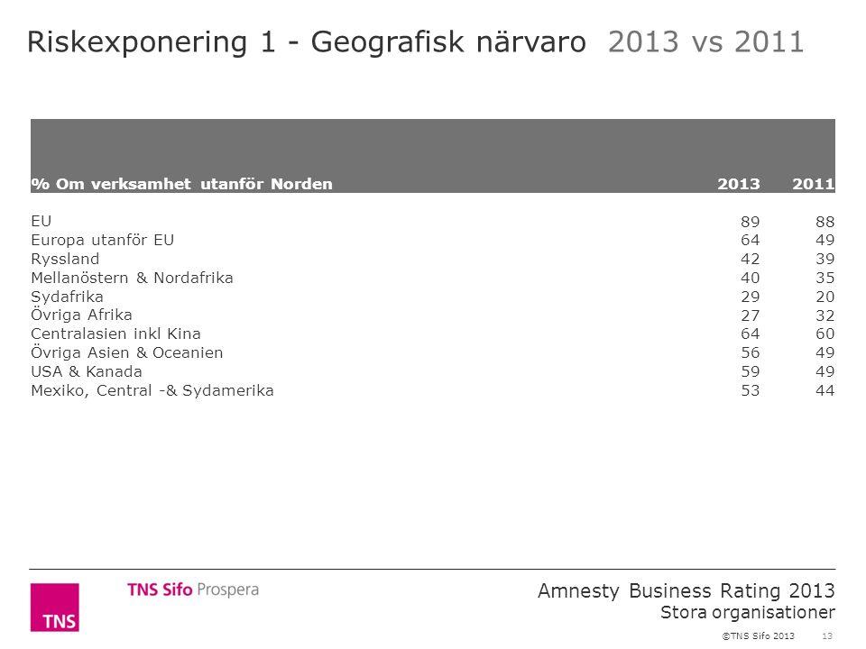 13 Amnesty Business Rating 2013 Stora organisationer ©TNS Sifo 2013 Riskexponering 1 - Geografisk närvaro 2013 vs 2011 % Om verksamhet utanför Norden2