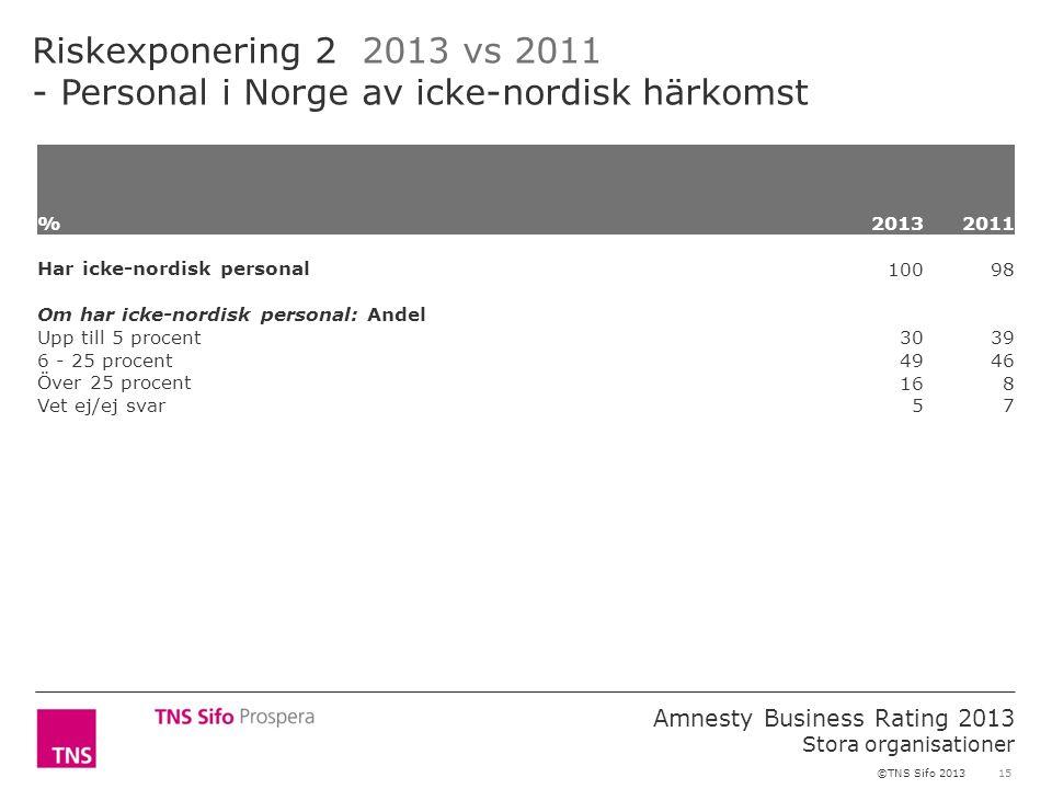 15 Amnesty Business Rating 2013 Stora organisationer ©TNS Sifo 2013 Riskexponering 2 2013 vs 2011 - Personal i Norge av icke-nordisk härkomst %2013 2011 Har icke-nordisk personal 10098 Om har icke-nordisk personal: Andel Upp till 5 procent 3039 6 - 25 procent 4946 Över 25 procent 168 Vet ej/ej svar 57