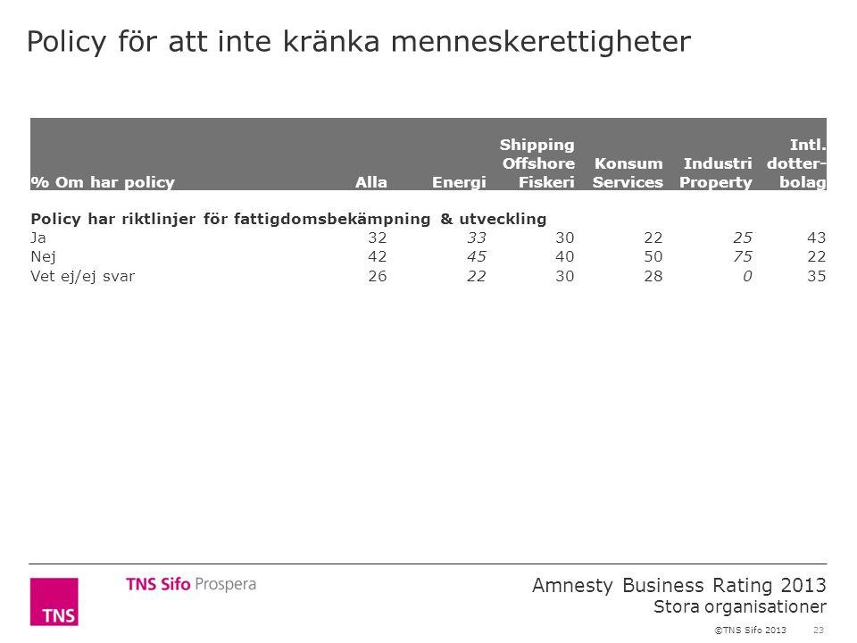 23 Amnesty Business Rating 2013 Stora organisationer ©TNS Sifo 2013 Policy för att inte kränka menneskerettigheter % Om har policyAllaEnergi Shipping