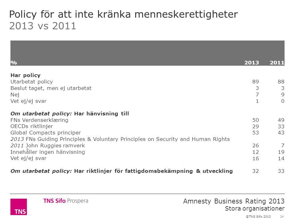 24 Amnesty Business Rating 2013 Stora organisationer ©TNS Sifo 2013 Policy för att inte kränka menneskerettigheter 2013 vs 2011 %2013 2011 Har policy