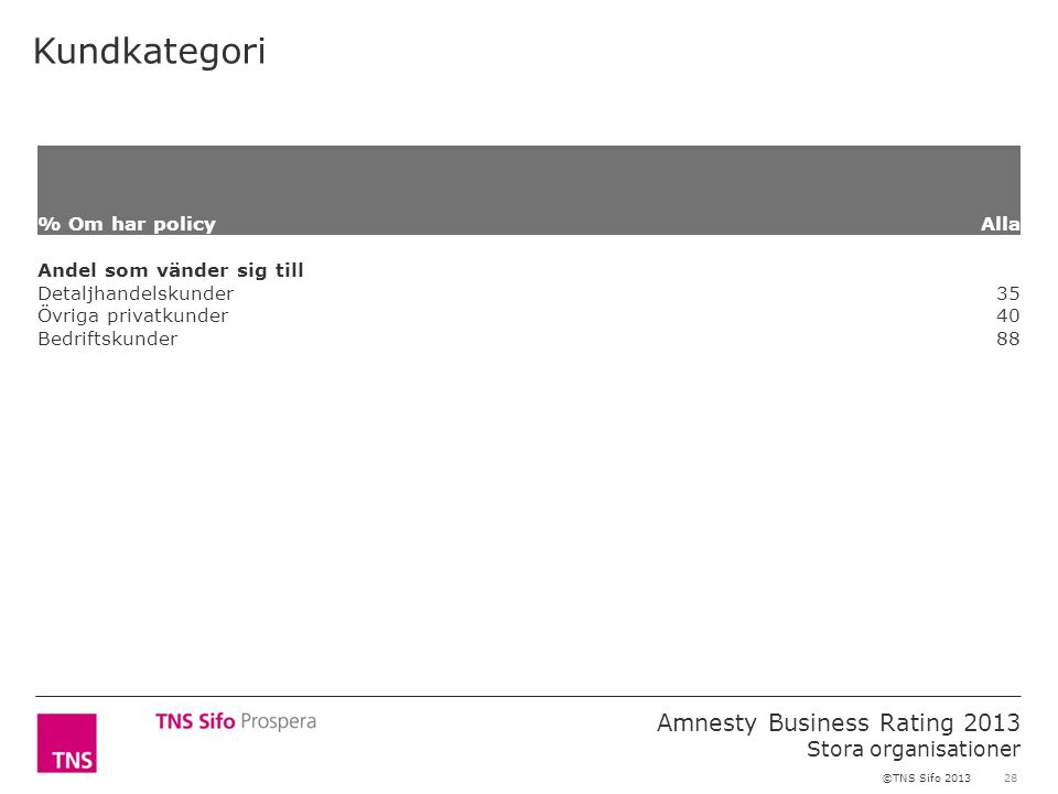 28 Amnesty Business Rating 2013 Stora organisationer ©TNS Sifo 2013 Kundkategori % Om har policy Alla Andel som vänder sig till Detaljhandelskunder 35 Övriga privatkunder 40 Bedriftskunder 88
