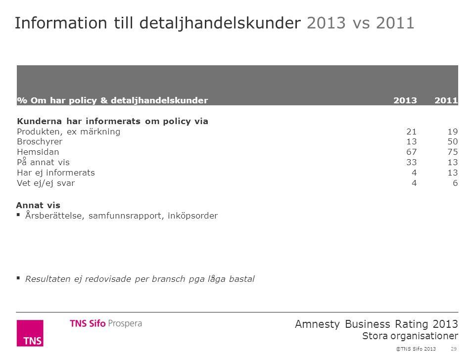29 Amnesty Business Rating 2013 Stora organisationer ©TNS Sifo 2013 Information till detaljhandelskunder 2013 vs 2011 % Om har policy & detaljhandelsk
