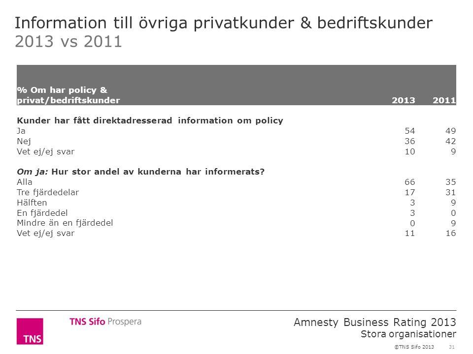 31 Amnesty Business Rating 2013 Stora organisationer ©TNS Sifo 2013 Information till övriga privatkunder & bedriftskunder 2013 vs 2011 % Om har policy