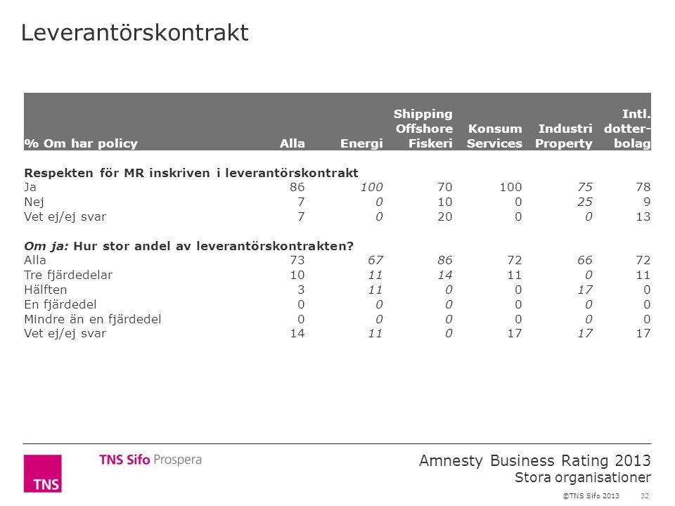 32 Amnesty Business Rating 2013 Stora organisationer ©TNS Sifo 2013 Leverantörskontrakt % Om har policyAllaEnergi Shipping Offshore Fiskeri Konsum Ser