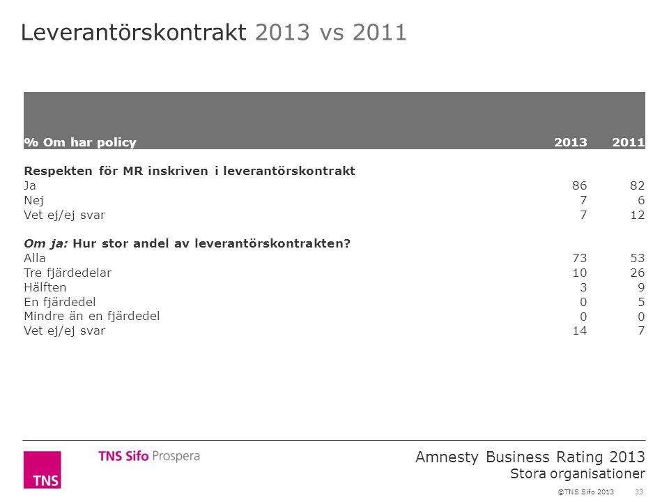 33 Amnesty Business Rating 2013 Stora organisationer ©TNS Sifo 2013 Leverantörskontrakt 2013 vs 2011 % Om har policy2013 2011 Respekten för MR inskriven i leverantörskontrakt Ja 8682 Nej 76 Vet ej/ej svar 712 Om ja: Hur stor andel av leverantörskontrakten.