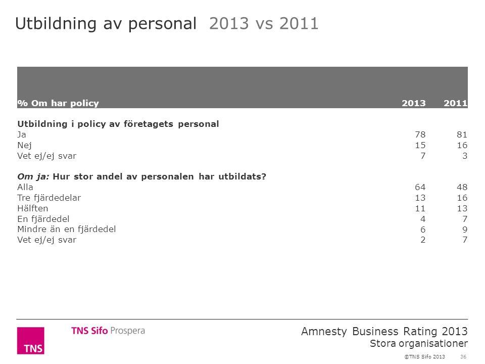 36 Amnesty Business Rating 2013 Stora organisationer ©TNS Sifo 2013 Utbildning av personal 2013 vs 2011 % Om har policy2013 2011 Utbildning i policy a