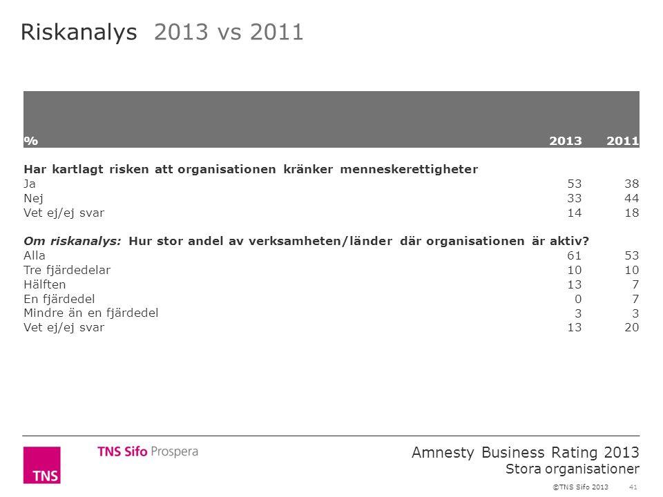 41 Amnesty Business Rating 2013 Stora organisationer ©TNS Sifo 2013 Riskanalys 2013 vs 2011 %2013 2011 Har kartlagt risken att organisationen kränker