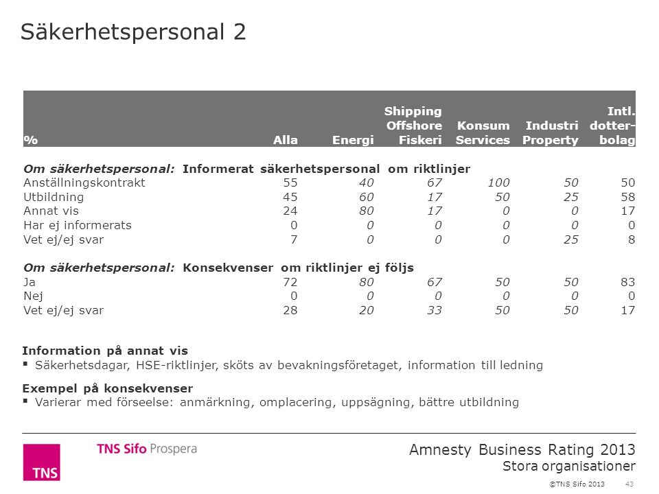 43 Amnesty Business Rating 2013 Stora organisationer ©TNS Sifo 2013 Säkerhetspersonal 2 %AllaEnergi Shipping Offshore Fiskeri Konsum Services Industri Property Intl.