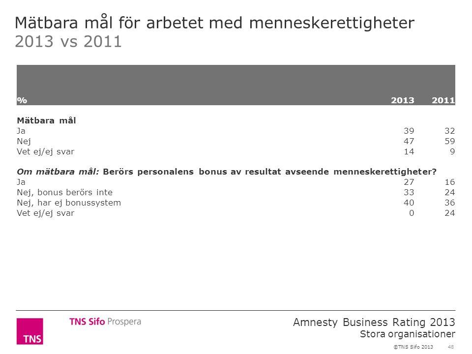 48 Amnesty Business Rating 2013 Stora organisationer ©TNS Sifo 2013 Mätbara mål för arbetet med menneskerettigheter 2013 vs 2011 %2013 2011 Mätbara må