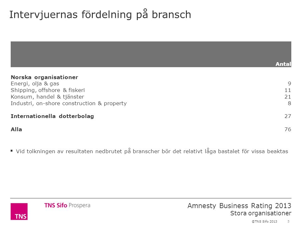 46 Amnesty Business Rating 2013 Stora organisationer ©TNS Sifo 2013 Ledningssystem 7