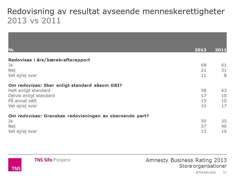 59 Amnesty Business Rating 2013 Stora organisationer ©TNS Sifo 2013 Redovisning av resultat avseende menneskerettigheter 2013 vs 2011 %2013 2011 Redovisas i års/bærekraftsrapport Ja 6861 Nej 2131 Vet ej/ej svar 118 Om redovisas: Sker enligt standard såsom GRI.