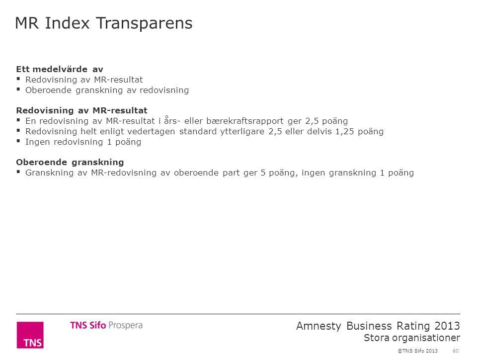 60 Amnesty Business Rating 2013 Stora organisationer ©TNS Sifo 2013 Ett medelvärde av  Redovisning av MR-resultat  Oberoende granskning av redovisning Redovisning av MR-resultat  En redovisning av MR-resultat i års- eller bærekraftsrapport ger 2,5 poäng  Redovisning helt enligt vedertagen standard ytterligare 2,5 eller delvis 1,25 poäng  Ingen redovisning 1 poäng Oberoende granskning  Granskning av MR-redovisning av oberoende part ger 5 poäng, ingen granskning 1 poäng MR Index Transparens