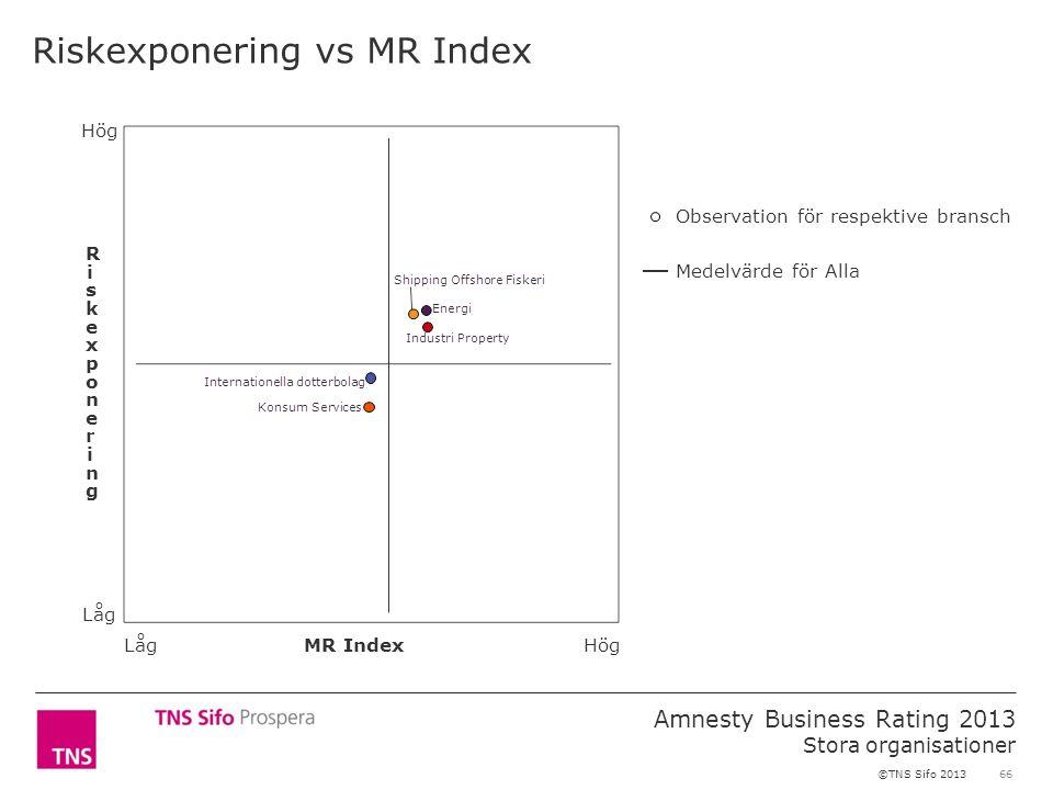 66 Amnesty Business Rating 2013 Stora organisationer ©TNS Sifo 2013 Riskexponering vs MR Index Observation för respektive bransch Medelvärde för Alla RiskexponeringRiskexponering MR Index Hög Låg