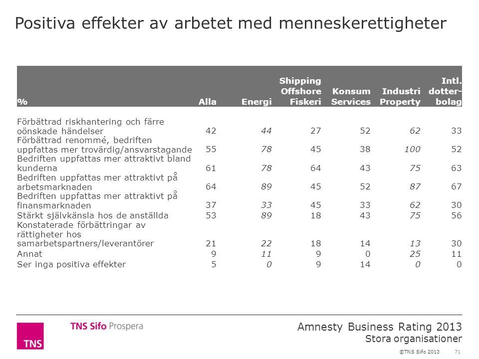 71 Amnesty Business Rating 2013 Stora organisationer ©TNS Sifo 2013 Positiva effekter av arbetet med menneskerettigheter %AllaEnergi Shipping Offshore