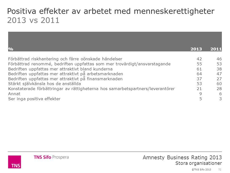 72 Amnesty Business Rating 2013 Stora organisationer ©TNS Sifo 2013 Positiva effekter av arbetet med menneskerettigheter 2013 vs 2011 %2013 2011 Förbättrad riskhantering och färre oönskade händelser 4246 Förbättrad renommé, bedriften uppfattas som mer trovärdigt/ansvarstagande 5553 Bedriften uppfattas mer attraktivt bland kunderna 6138 Bedriften uppfattas mer attraktivt på arbetsmarknaden 6447 Bedriften uppfattas mer attraktivt på finansmarknaden 3727 Stärkt självkänsla hos de anställda 5360 Konstaterade förbättringar av rättigheterna hos samarbetspartners/leverantörer 2128 Annat 96 Ser inga positiva effekter 53