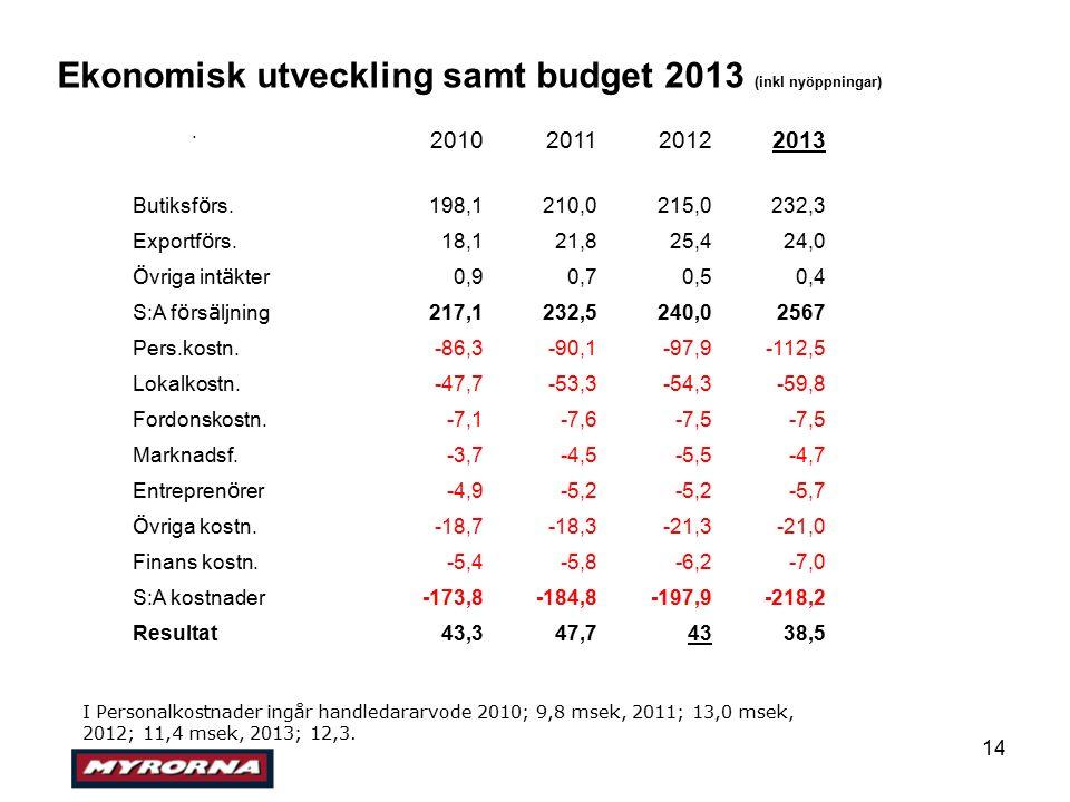 14 Ekonomisk utveckling samt budget 2013 (inkl nyöppningar) 2010201120122013 Butiksf ö rs.