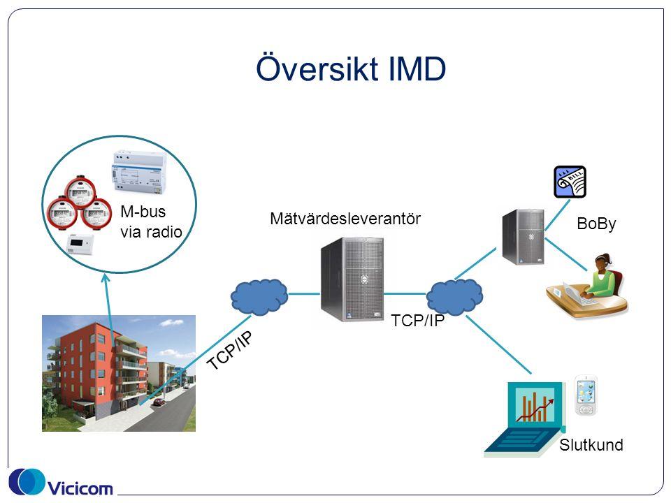 Översikt IMD M-bus via radio TCP/IP Slutkund TCP/IP Mätvärdesleverantör BoBy