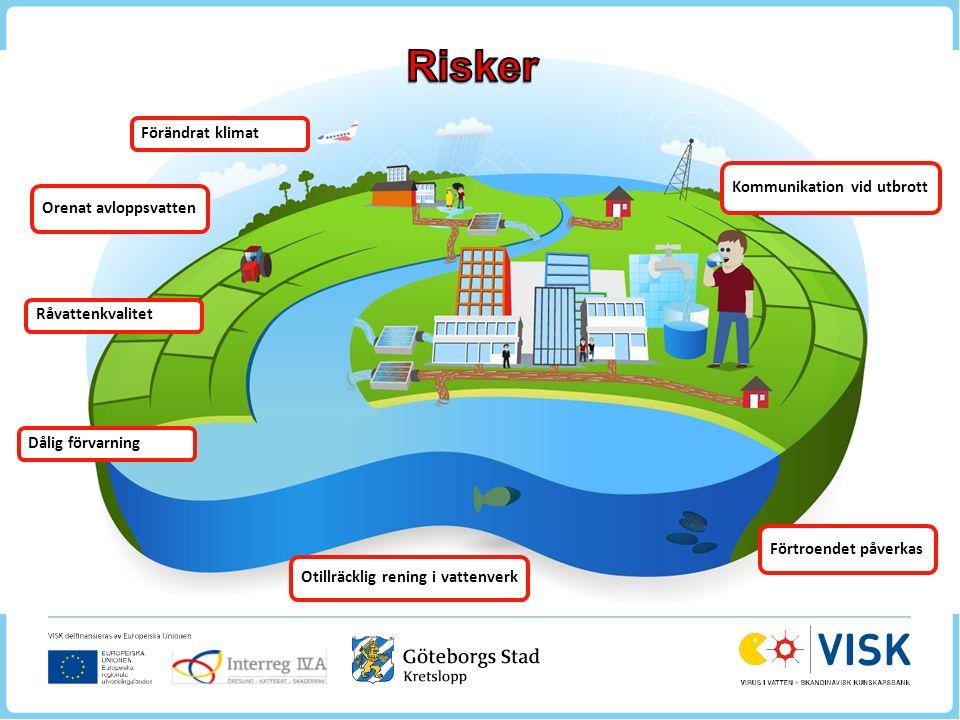 Förändrat klimat Orenat avloppsvatten Råvattenkvalitet Dålig förvarning Otillräcklig rening i vattenverk Förtroendet påverkas Kommunikation vid utbrott