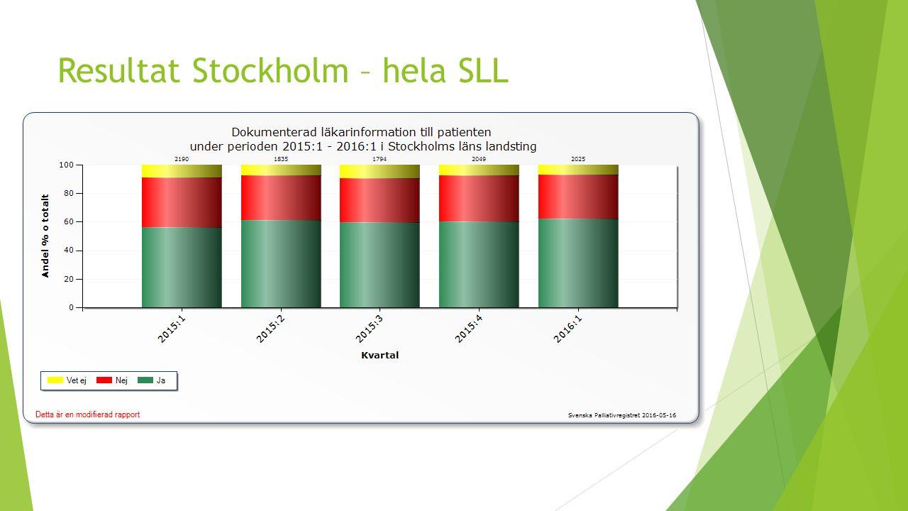 Resultat Stockholm – hela SLL