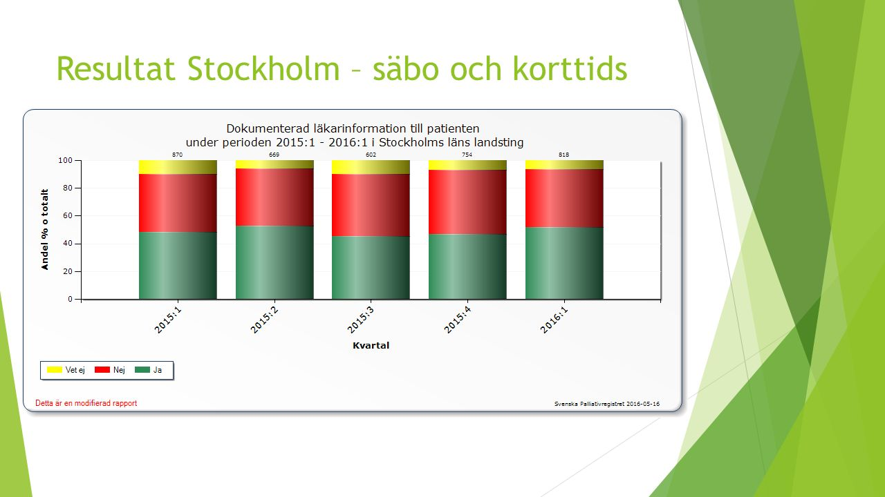 Resultat Stockholm – säbo och korttids