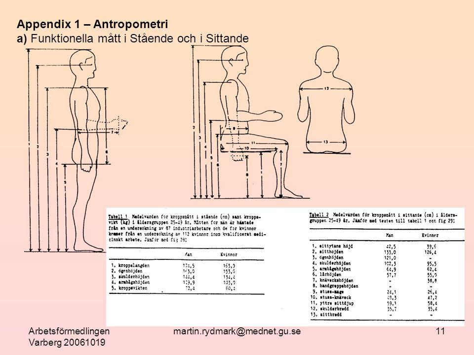 Arbetsförmedlingen Varberg 20061019 martin.rydmark@mednet.gu.se11 Appendix 1 – Antropometri a) Funktionella mått i Stående och i Sittande