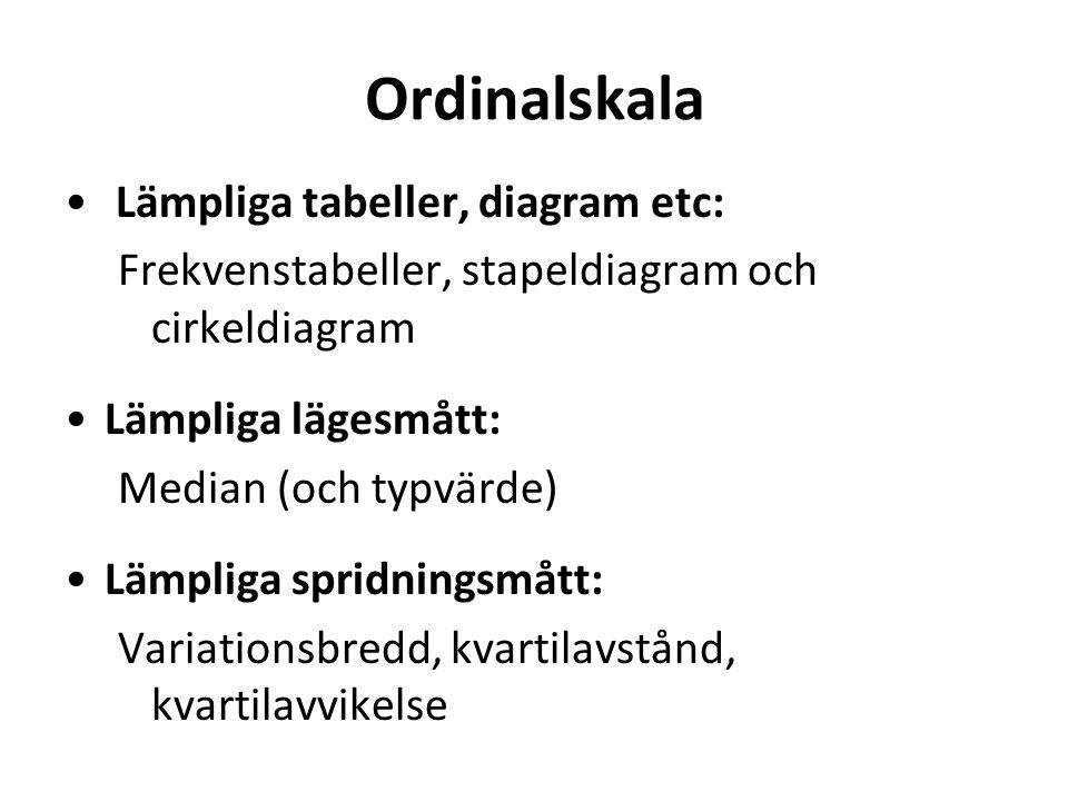 Ordinalskala Lämpliga tabeller, diagram etc: Frekvenstabeller, stapeldiagram och cirkeldiagram Lämpliga lägesmått: Median (och typvärde) Lämpliga spridningsmått: Variationsbredd, kvartilavstånd, kvartilavvikelse