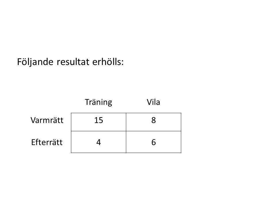 TräningVila Varmrätt158 Efterrätt46 Följande resultat erhölls: