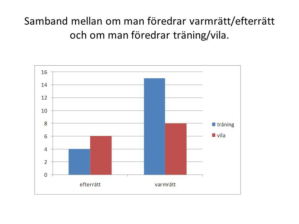 Samband mellan om man föredrar varmrätt/efterrätt och om man föredrar träning/vila.